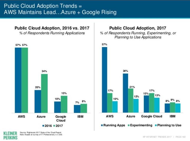 2017 AWS Azure Growth