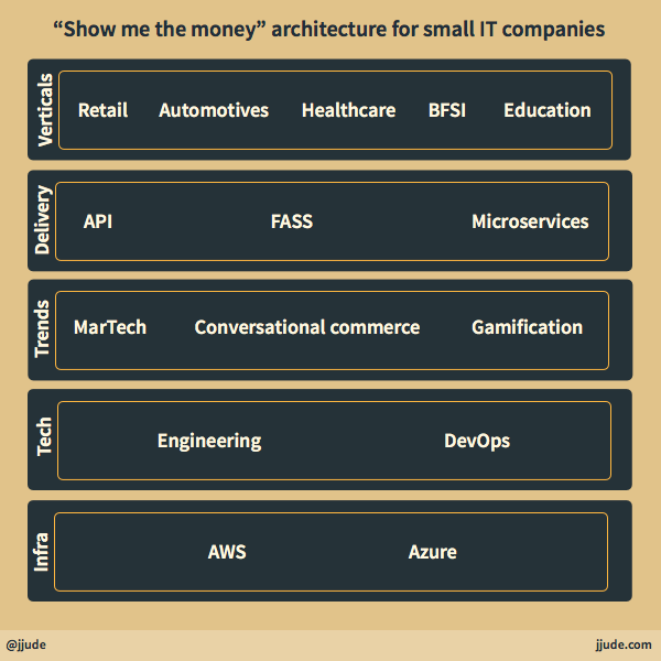 Architecture for small IT companies