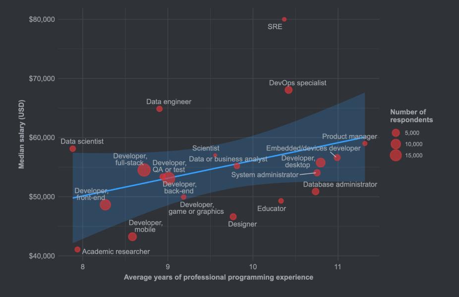 Developer's Salary - 2020