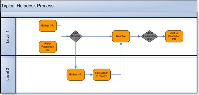 helpdesk process