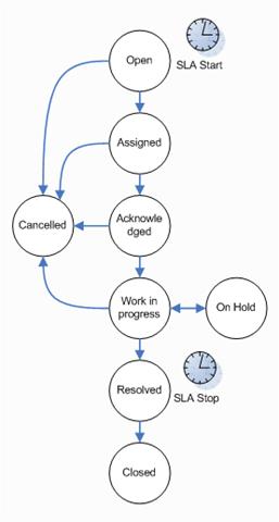 helpdesk state diagram