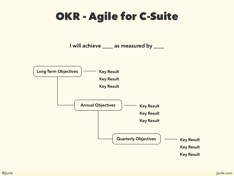 OKR - agile for c-suite