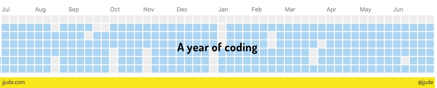 One year of coding