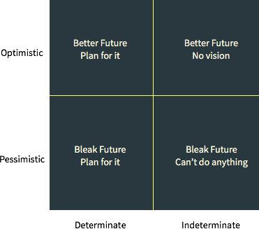 Peter Theil's Optimism, Pessimism grid