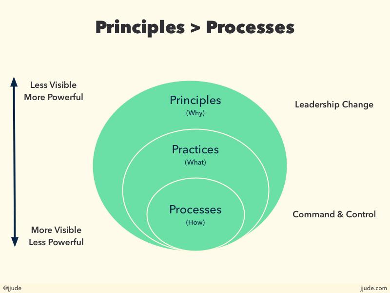 Principles trump practices
