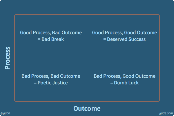 Process Outcome Matrix