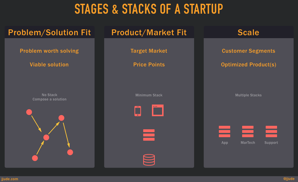 Stages of startup and tech-stacks