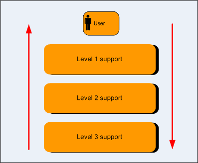 Level of support from helpdesk