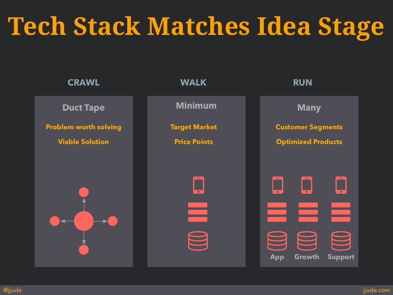 Tech Stacks for each idea stage