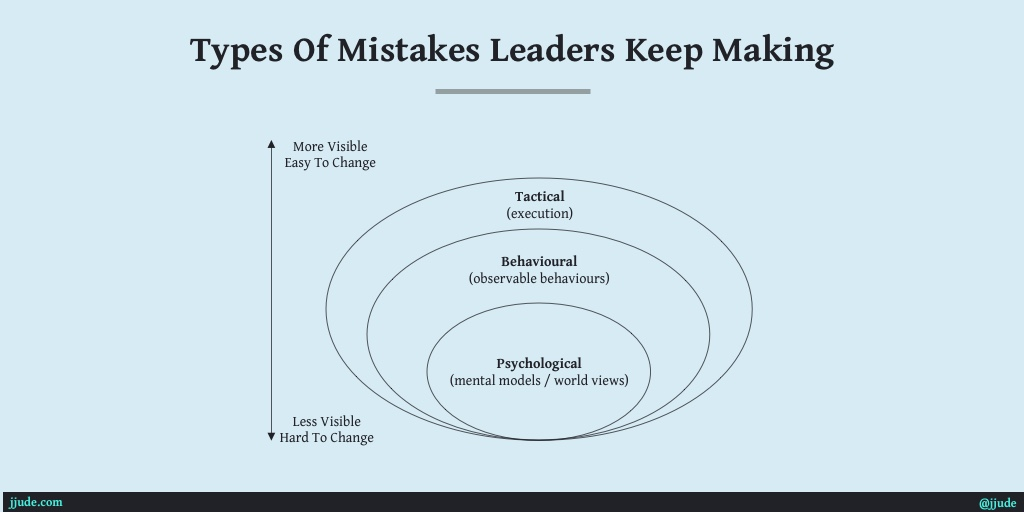 image for Three types of mistakes leaders keep making