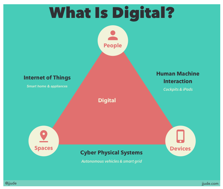What is Digital