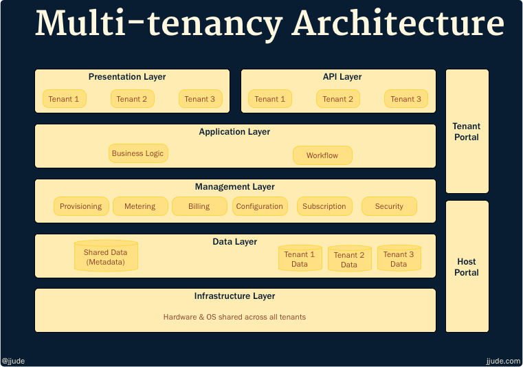 Multi-tenancy Architecture
