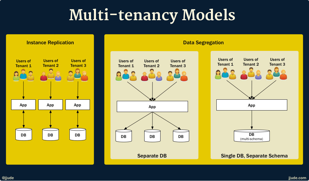 Multi-tenancy Models